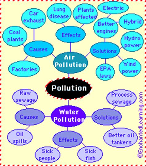 The cause and effect of air pollution essay